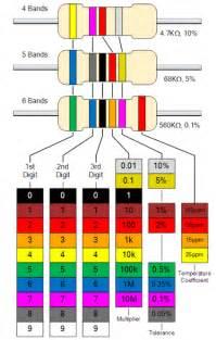 resistor color code chart updated resistor color code pdf chart resistor color