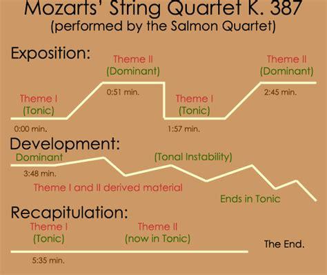 Sonata Sections by Sonata Form The Beethoven Sonatas