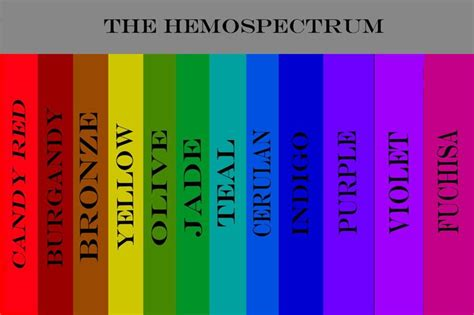 bloods colors what is your troll blood color blood personality