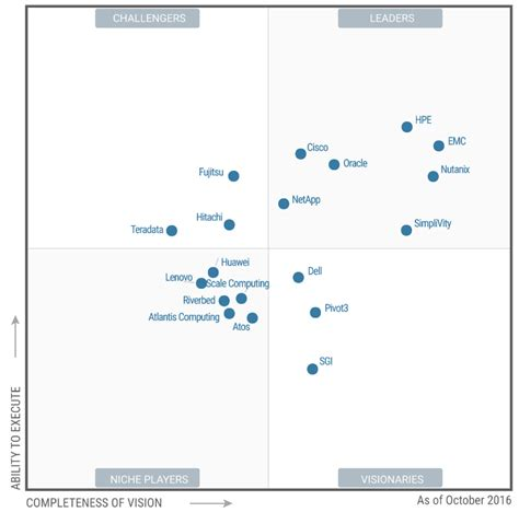 operating quadrant system center and it operations hpe advances in the leaders quadrant in gartner magic