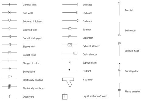 Plumbing Piping Symbols by Piping And Instrumentation Diagram Software Engineering Feed