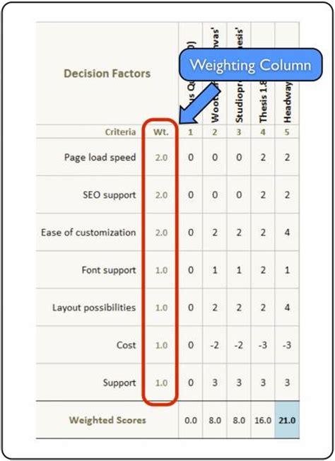 design effect due to weighting analysis paralysis use excel as a tool to make rapid