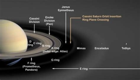 what is saturn ring made of lord of the rings astronomy