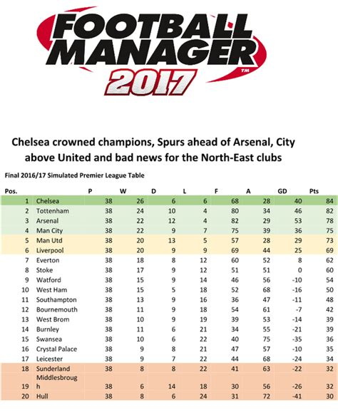 epl table december 2010 premier league table predictions predictive solutions