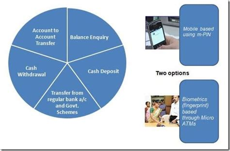 mobile banking services trai brings rs 1 50 tariff ceiling for ussd based mobile