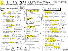 Visual book review the first 20 hours how to learn anything fast