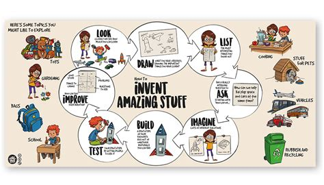 design thinking guide pdf design thinking with kids progressive educators network