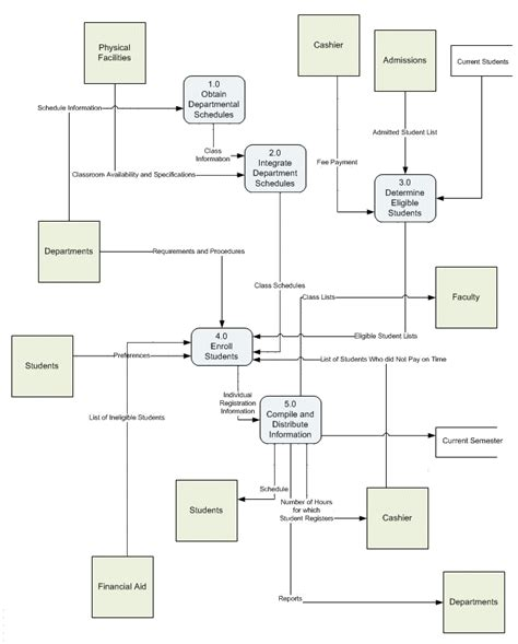 visio data flow diagram template systems analysis current page