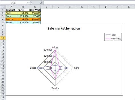 radar layout excel excel radar chart create excel radar chart in c vb net