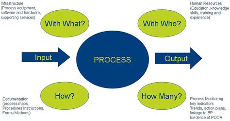 a process developing a new approach to living books the process approach to iso 9001 quality digest