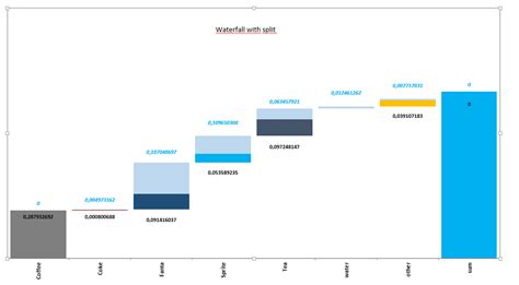 tableau waterfall chart with mixed colors stack overflow