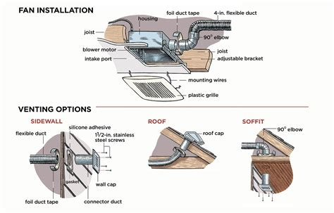 bathroom exhaust fan diagram how to install a bathroom vent fan this old house