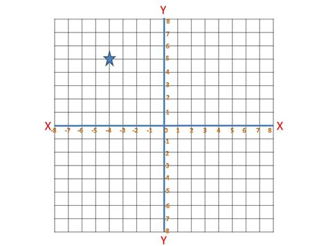 plotting graph plotting coordinates on a graph proprofs quiz