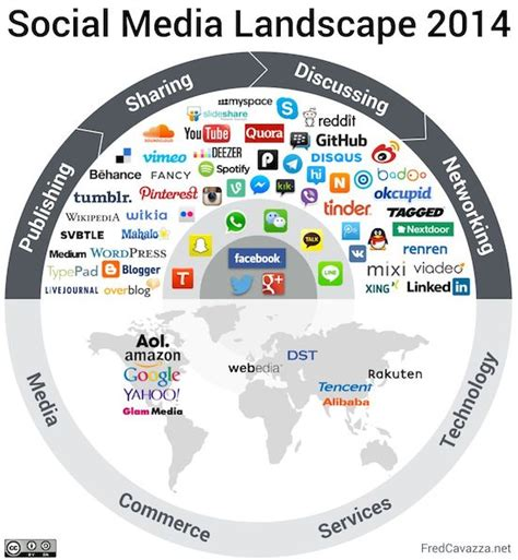 useful resources on social media landscape my research