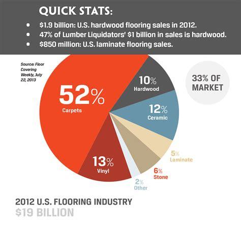 flooring market trends woodworking network