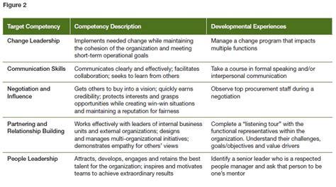 educational development plan template educational development plan template strategic hr academy