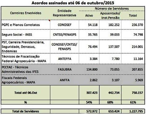 salario funcionario publico pss 2016 governo federal firma acordo com 750 mil servidores