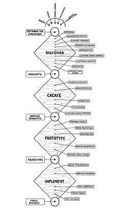 design thinking kpmg 플랫폼 구성요소와 생태계배치 biz diagram pinterest