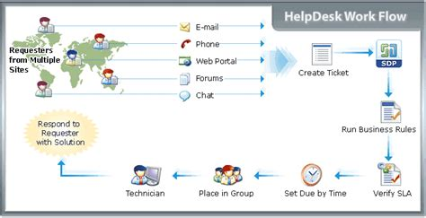 manageengine service desk support manageengine servicedesk plus manageengine uk prices