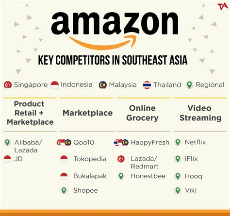 amazon indonesia winners and losers in amazon s entry into southeast asia