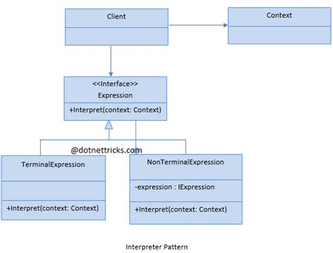 visitor pattern expression interpreter design pattern javascript for dummies