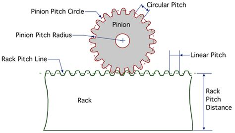How To Design Rack And Pinion Gears by Rack And Pinion Gear Sets Cogmatic Gear Machining