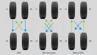 Trailer Tire Rotation Tire Rotation Frequency Tirebuyer