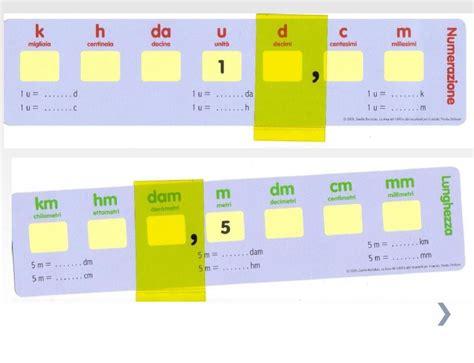 tavola delle equivalenze le equivalenze maestra