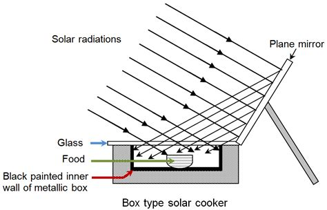 solar oven diagram box type solar cooker