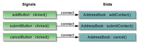 qt tutorial signals and slots part 2 adding addresses qt 4 8