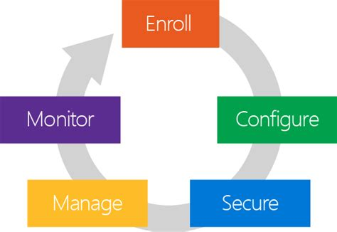 mobile management understand the mdm lifecycle microsoft docs