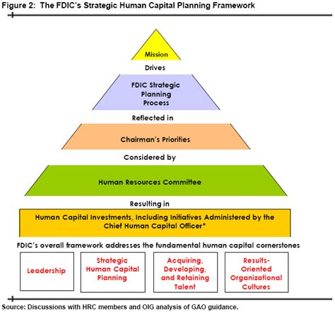Human Capital Planning Template by Fdic Oig Evaluation Report No 04 005 The Fdic S