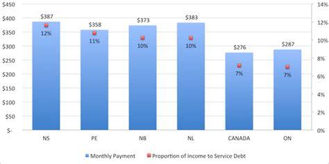 Average Monthly Loan Repayment Monthly For Mba by A Closer Look At Student Debt Postscript Hesa