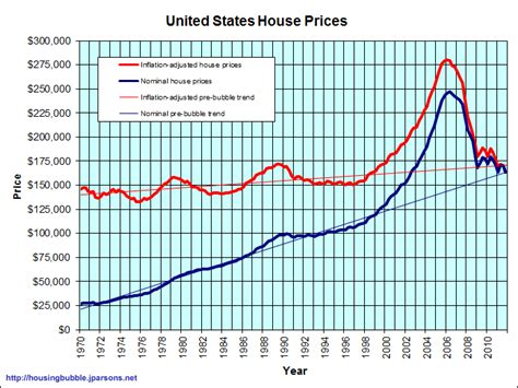 us housing price history money counselor