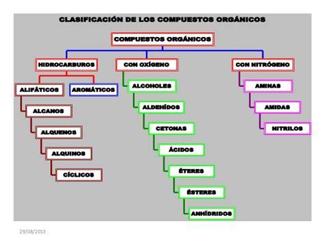 cadenas carbonadas segun su estructura clasificacion compuestos org 225 nicos