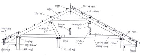 Roof Structure Residential Structures The Basics