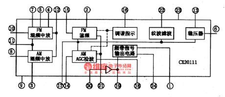 fm radio integrated circuit cx2o111 the am fm radio integrated circuit circuit diagram world