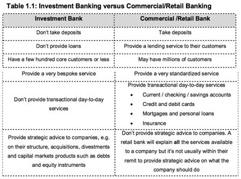 commercial bank and investment bank category questions katsonga