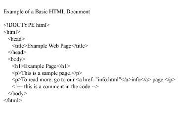 Basic Html Content How Html5 Works Howstuffworks Basic Html Template