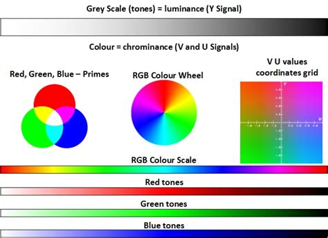 rgb color scale analogue capture causeway security solutions