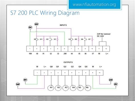 plc input and output diagram plc wiring diagram and