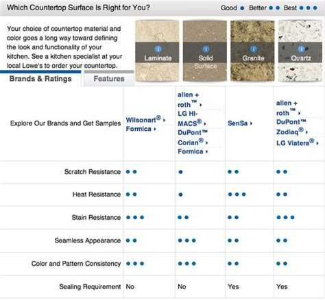 Comparison Of Countertop Materials by Countertops Countertop Materials And Charts On