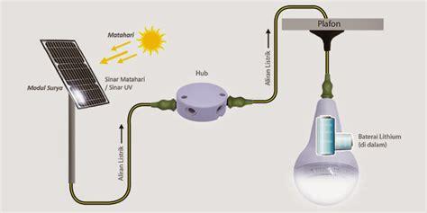 membuat lu led tanpa listrik toko tenaga surya