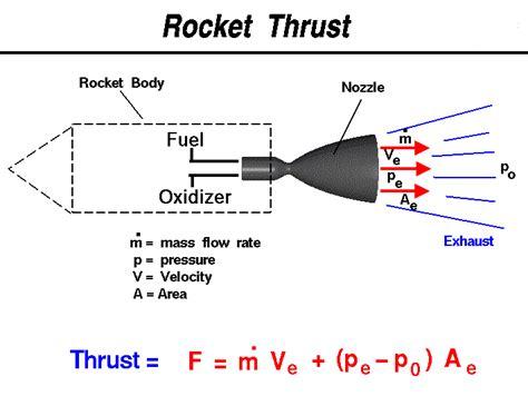 Engine Mounting Blkg Streem 2 0cc rocket motors