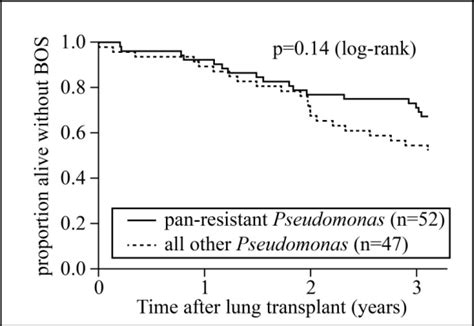 pattern ltr meaning susceptibility patterns of pre transplant pseudomonas and
