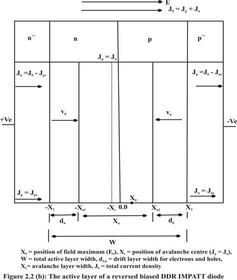 impatt diode schematic impatt diode schematic 28 images impatt diode schematic diagram 28 images chapter 1