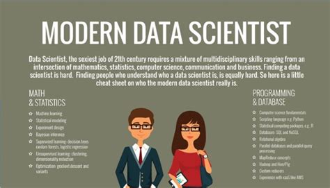 How Do I Become A Data Scientist As An Mba by Junior Data Scientist Lisboa Linkedin