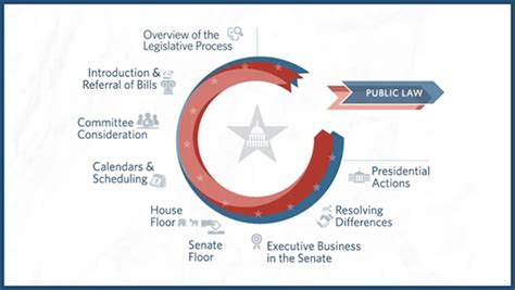 In The Senate Bills Are Brought To The Floor By by How Are Bills Brought To The Floor In Senate Thefloors Co