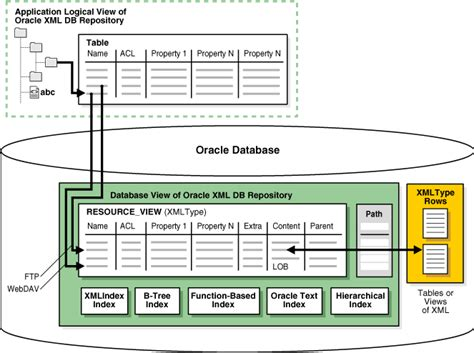 oracle tutorial xml introduction to oracle xml db