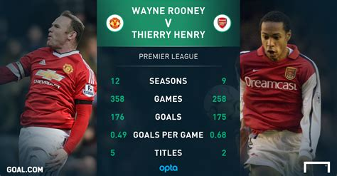epl goal record rooney breaks henry s premier league goals record goal com